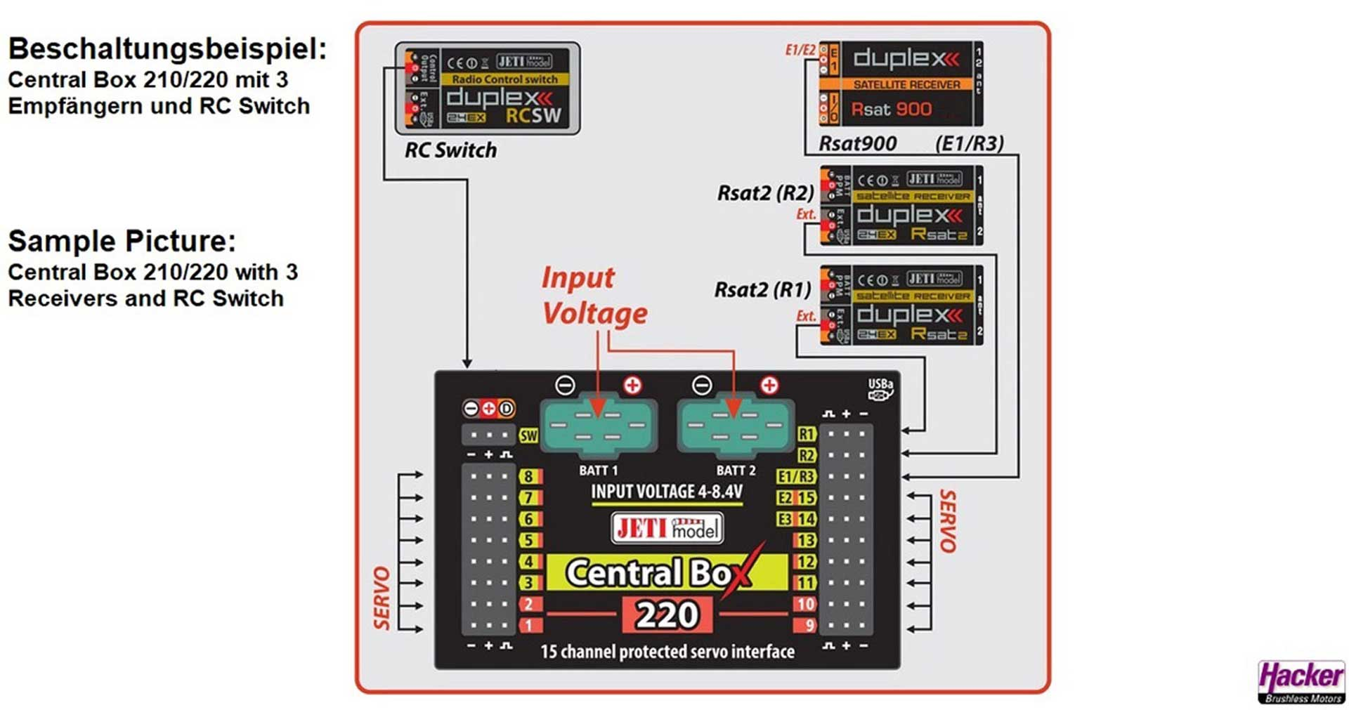 JETI CENTRAL BOX 220 + 2 RSAT2 DUPLEX 2.4EX